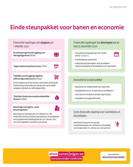 einde-steunpakketten-voor-banen-en-economie.png